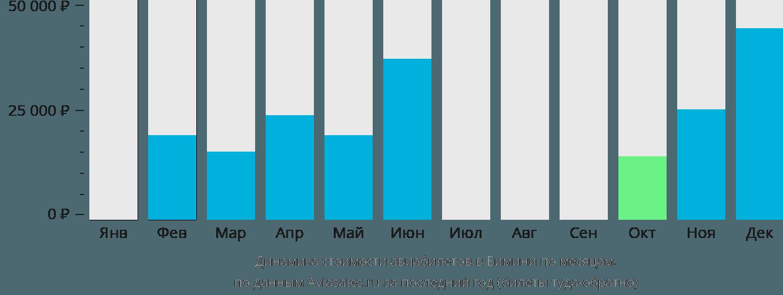 Динамика стоимости авиабилетов в Бимини по месяцам