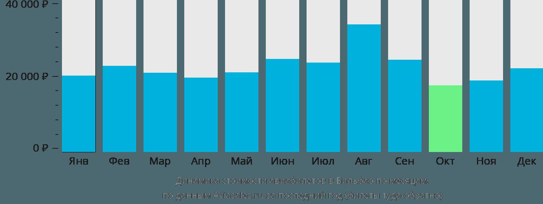 Динамика стоимости авиабилетов в Бильбао по месяцам
