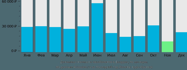 Динамика стоимости авиабилетов в Биарриц по месяцам