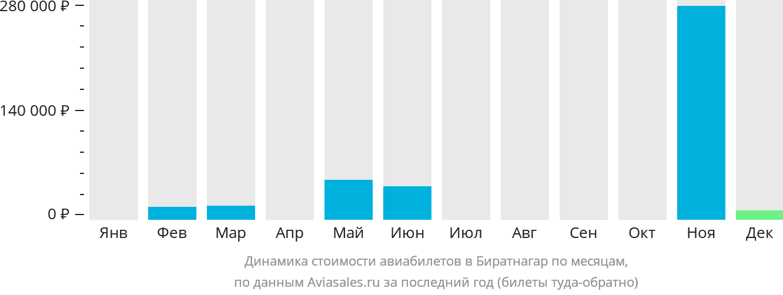 Динамика стоимости авиабилетов в Биратнагар по месяцам