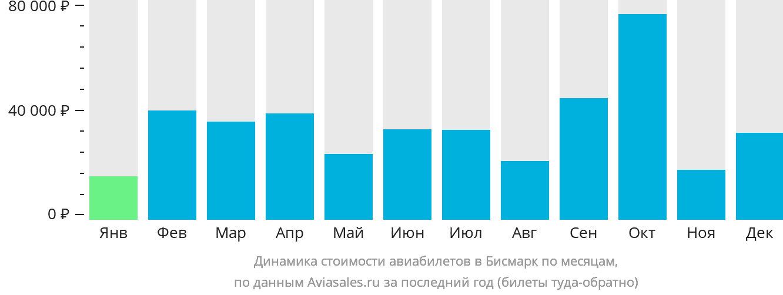Динамика стоимости авиабилетов в Бисмарк по месяцам