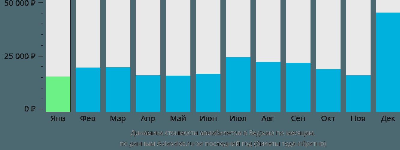 Динамика стоимости авиабилетов в Беджаю по месяцам