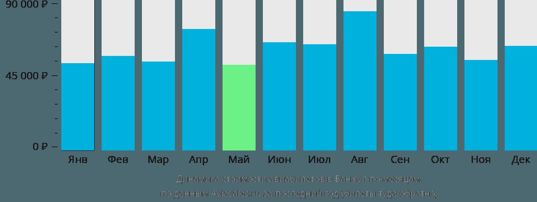 Динамика стоимости авиабилетов в Банжул по месяцам