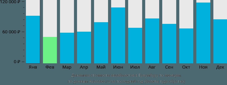 Динамика стоимости авиабилетов в Бужумбуру по месяцам