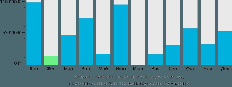 Динамика стоимости авиабилетов Бахр-Дар по месяцам