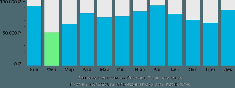 Динамика стоимости авиабилетов в Пекин по месяцам