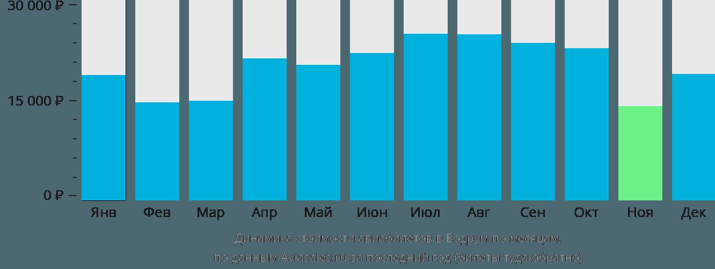 Динамика стоимости авиабилетов в Бодрум по месяцам
