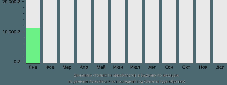 Динамика стоимости авиабилетов в Баджаву по месяцам