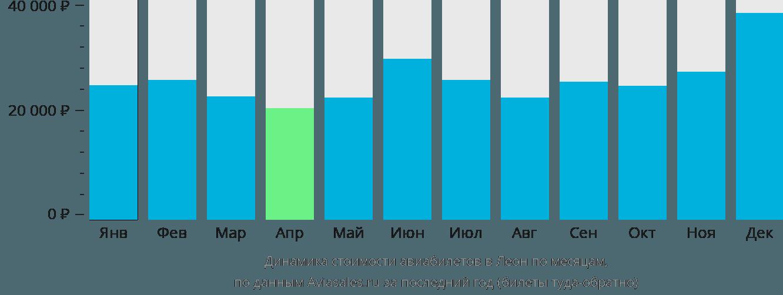 Динамика стоимости авиабилетов в Леон по месяцам