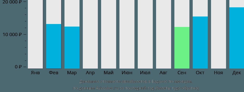 Динамика стоимости авиабилетов в Бадахос по месяцам