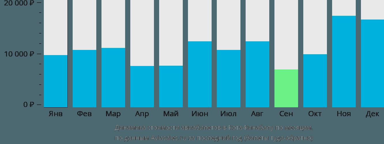 Динамика стоимости авиабилетов в Кота-Кинабалу по месяцам