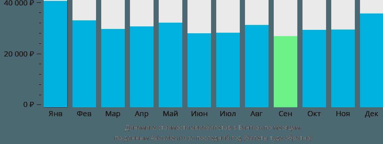 Динамика стоимости авиабилетов в Бангкок по месяцам