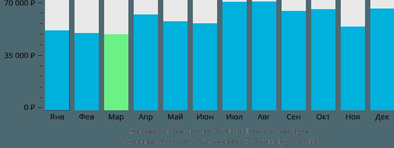 Динамика стоимости авиабилетов в Бамако по месяцам