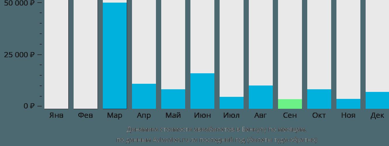 Динамика стоимости авиабилетов в Бенкулу по месяцам