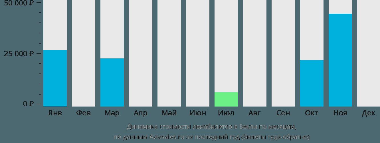 Динамика стоимости авиабилетов в Бекли по месяцам
