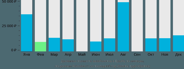 Динамика стоимости авиабилетов в Букобу по месяцам