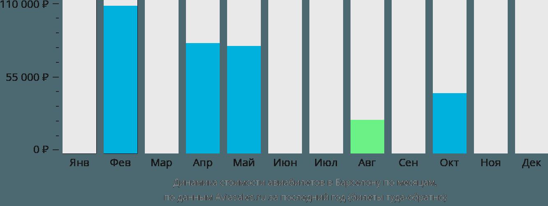 Динамика стоимости авиабилетов в Барселону по месяцам