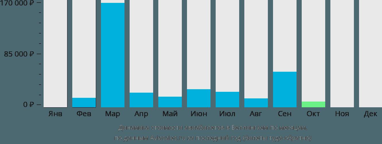 Динамика стоимости авиабилетов в Беллингхем по месяцам