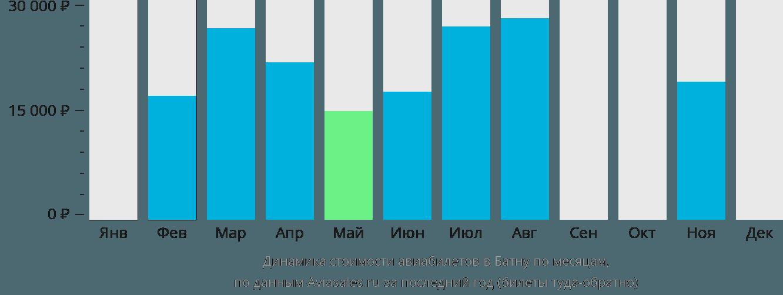 Динамика стоимости авиабилетов в Батну по месяцам