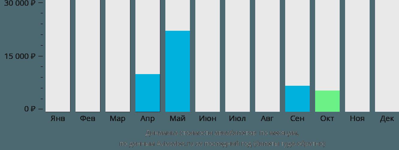Динамика стоимости авиабилетов Блэкпул по месяцам