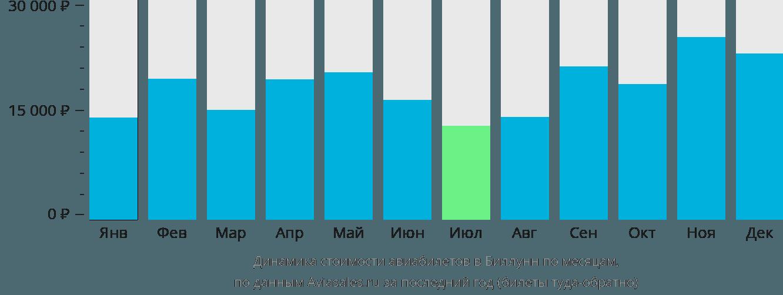 Динамика стоимости авиабилетов в Биллунд по месяцам