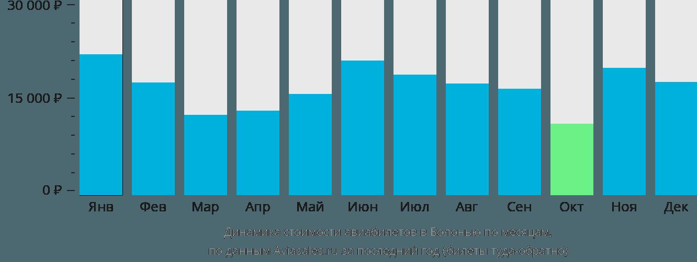 Динамика стоимости авиабилетов в Болонью по месяцам