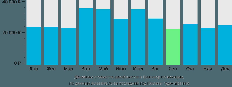 Динамика стоимости авиабилетов в Бангалор по месяцам