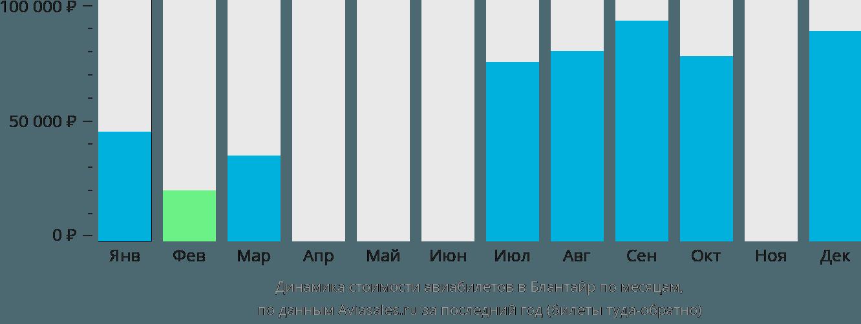 Динамика стоимости авиабилетов в Блантайр по месяцам