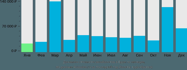 Динамика стоимости авиабилетов в Брум по месяцам