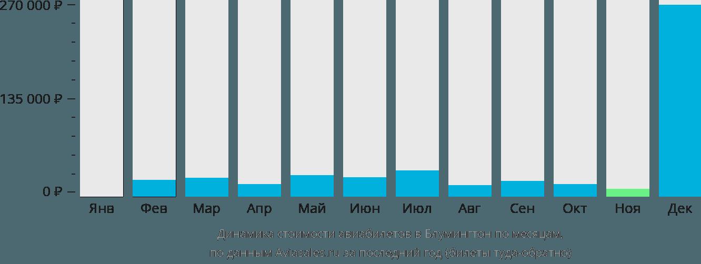 Динамика стоимости авиабилетов в Блумингтон по месяцам