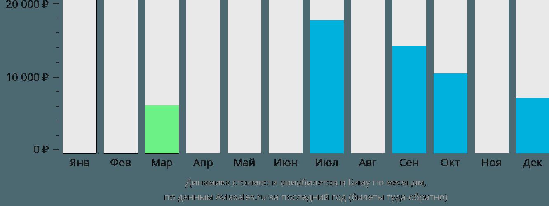 Динамика стоимости авиабилетов в Кота-Бима по месяцам