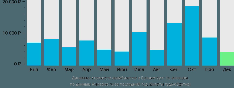 Динамика стоимости авиабилетов в Буонметхуот по месяцам