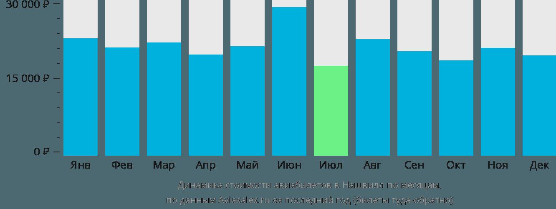 Динамика стоимости авиабилетов в Нашвилл по месяцам