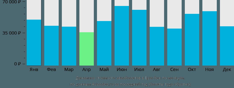 Динамика стоимости авиабилетов в Брисбен по месяцам