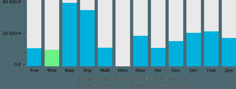 Динамика стоимости авиабилетов в Баллина по месяцам