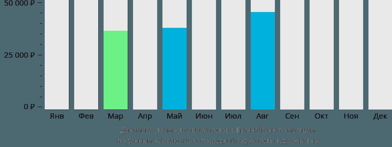 Динамика стоимости авиабилетов в Брённёйсунн по месяцам