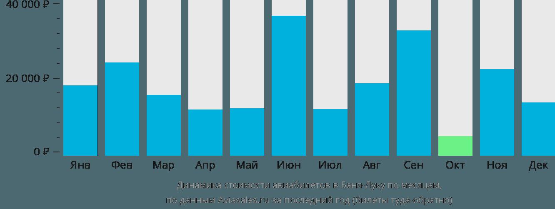 Динамика стоимости авиабилетов в Баня-Лука по месяцам