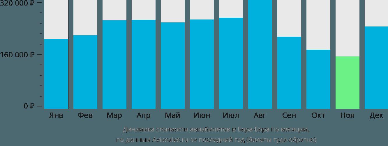 Динамика стоимости авиабилетов Бора Бора по месяцам
