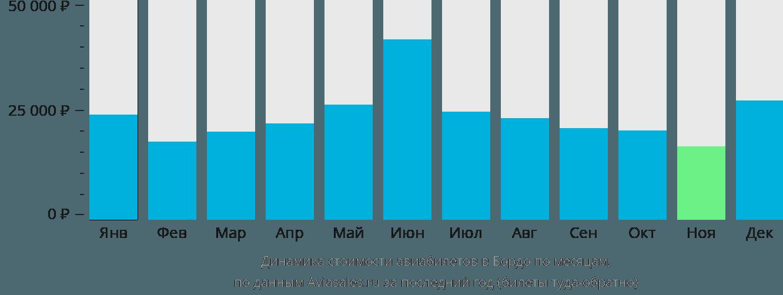 Динамика стоимости авиабилетов в Бордо по месяцам