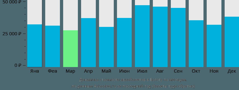 Динамика стоимости авиабилетов в Боготу по месяцам