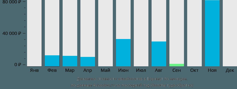 Динамика стоимости авиабилетов в Борнмут по месяцам