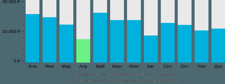 Динамика стоимости авиабилетов в Бойсе по месяцам