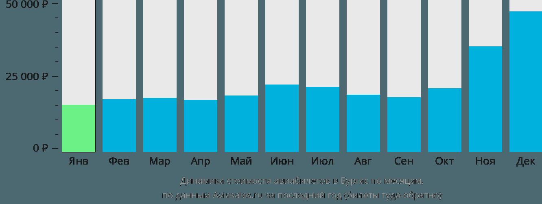 Динамика стоимости авиабилетов в Бургас по месяцам
