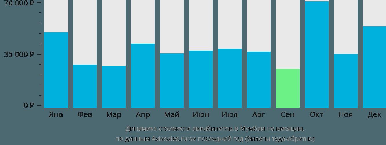 Динамика стоимости авиабилетов в Мумбаи по месяцам