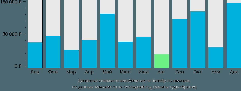 Динамика стоимости авиабилетов в Бонайре по месяцам