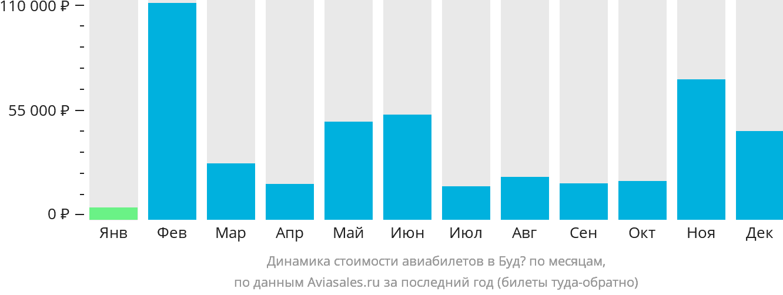 Динамика стоимости авиабилетов в Будё по месяцам