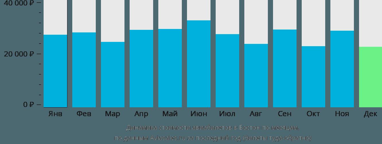 Динамика стоимости авиабилетов в Бостон по месяцам