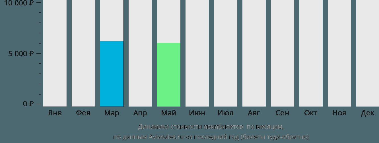 Динамика стоимости авиабилетов Бобо-Диуласо по месяцам