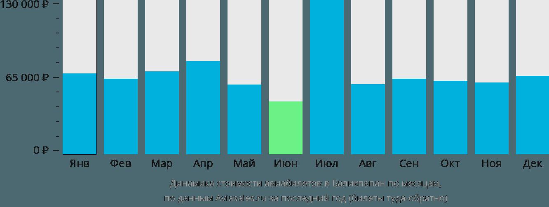Динамика стоимости авиабилетов в Баликпапан по месяцам