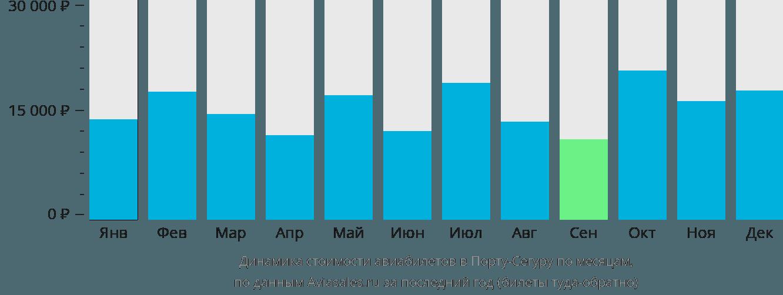 Динамика стоимости авиабилетов в Порту-Сегуру по месяцам